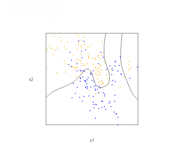 Some 3D Graphics (rgl) for Classification with Splines and Logistic Regression (from The Elements of Statistical Learning)