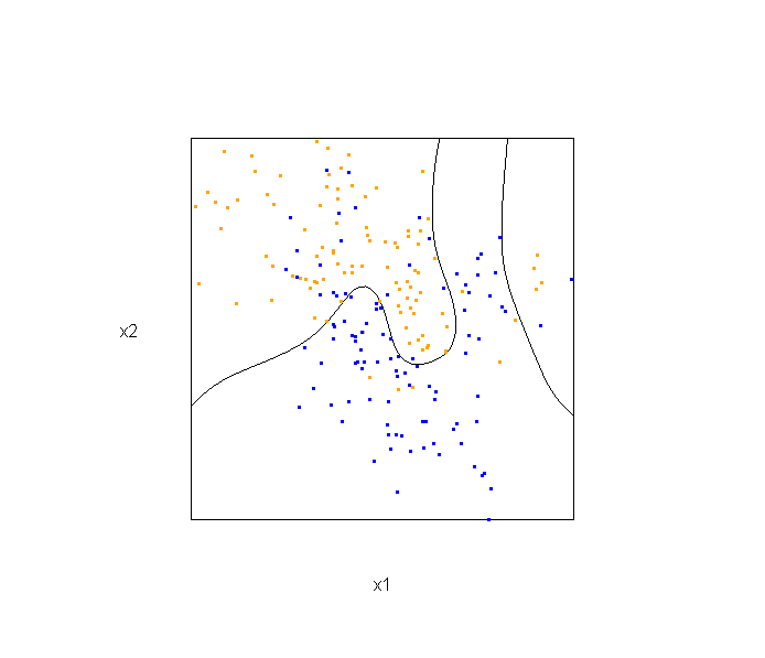 Some 3D Graphics (rgl) for Classification with Splines and