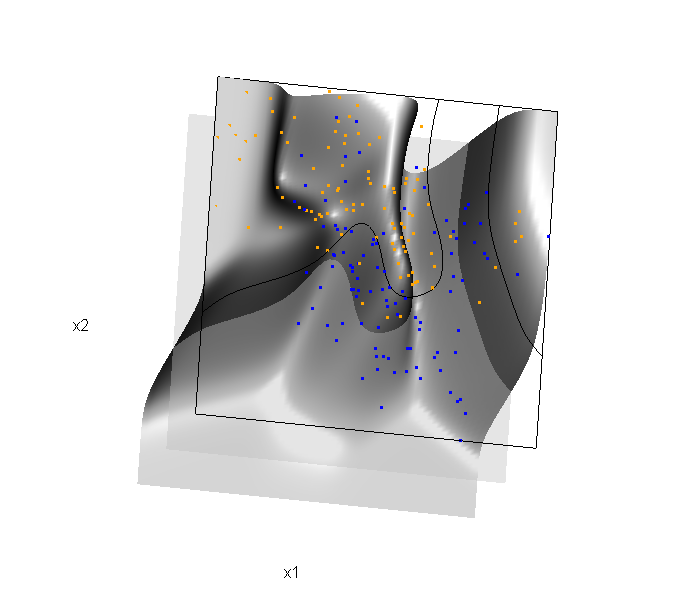 Some 3D Graphics (rgl) for Classification with Splines and Logistic