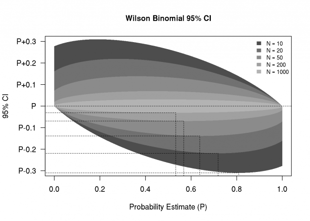 Reference Chart for Precision of Wilson Binomial Proportion Confidence Interval