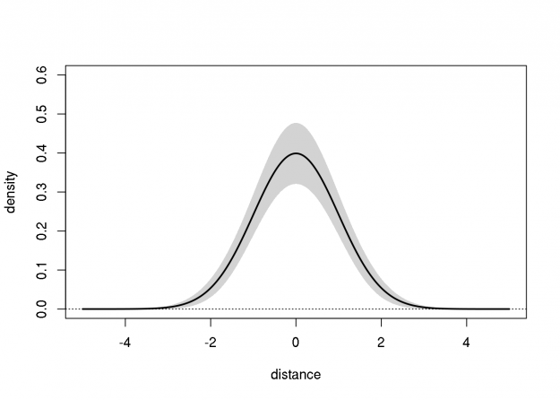 Delta Method Confidence Bands for Gaussian Density