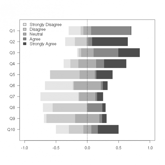 Recipe for Centered Horizontal Stacked Barplots (Useful for Likert scale responses)
