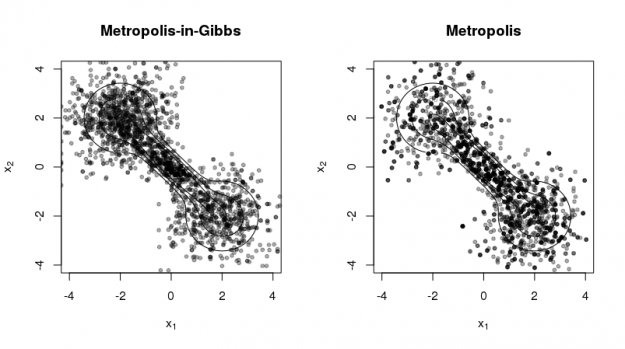 Quick illustration of Metropolis and Metropolis-in-Gibbs Sampling in R