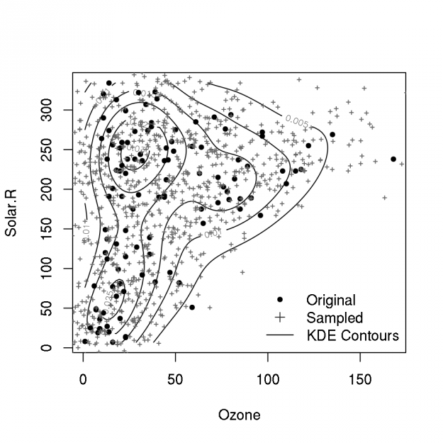 Recipe for Computing and Sampling Multivariate Kernel Density Estimates (and Plotting Contours for 2D KDEs).