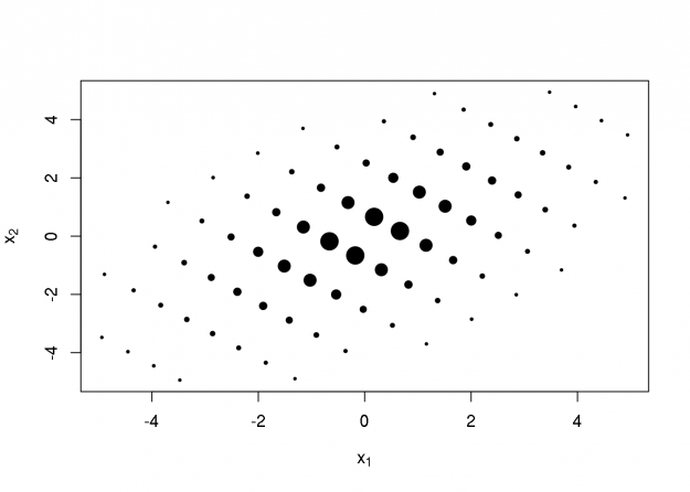 Notes on Multivariate Gaussian Quadrature (with R Code)